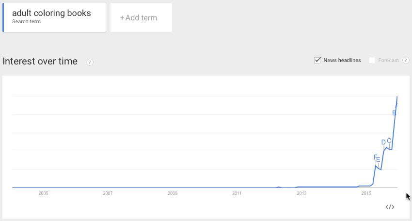 Google trends search history of adult coloring books